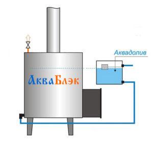 Подключение АкваБлэк